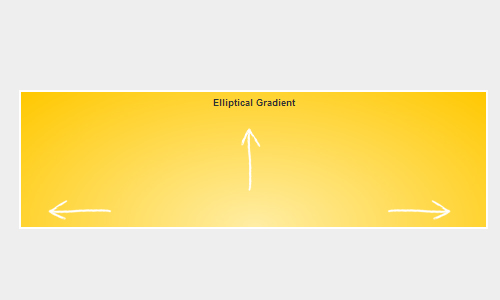 CSS3 Circular and Elliptical Gradients